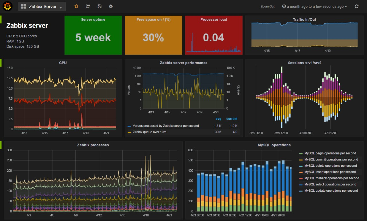 Мониторинг работоспособности IT-инфраструктуры